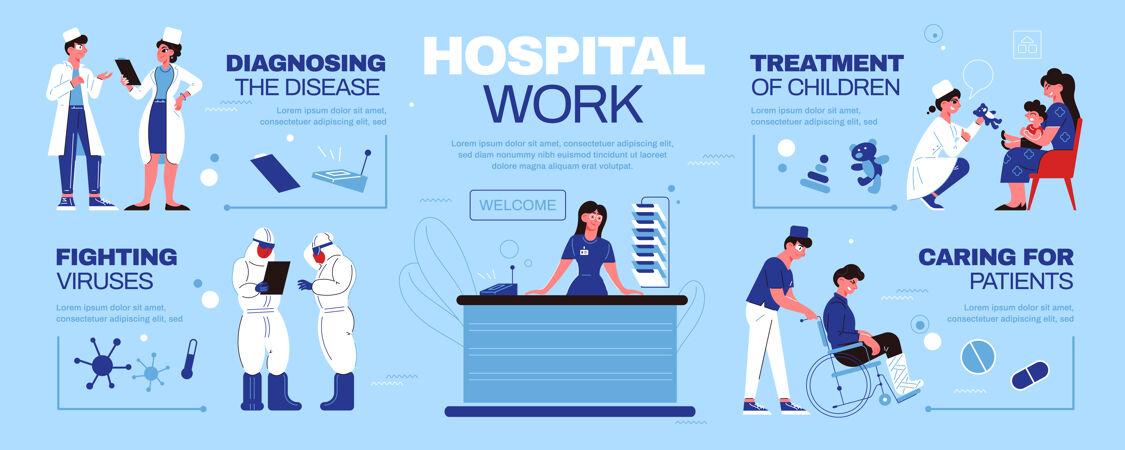 医院医学信息图 具有医生在医院工作 照顾病人和抗击病毒的特点